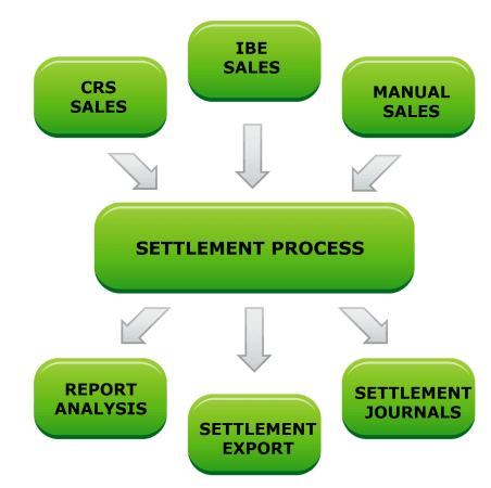 settlement-cycle-explained